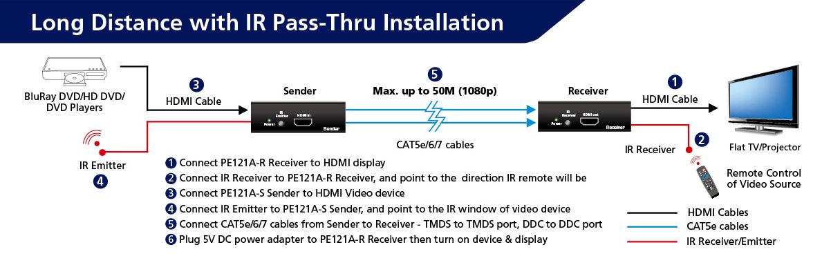 Emetteur + récepteur HDMI 1.4 sur câble Ethernet CAT5e,6,7 + télécommande, informatique 974