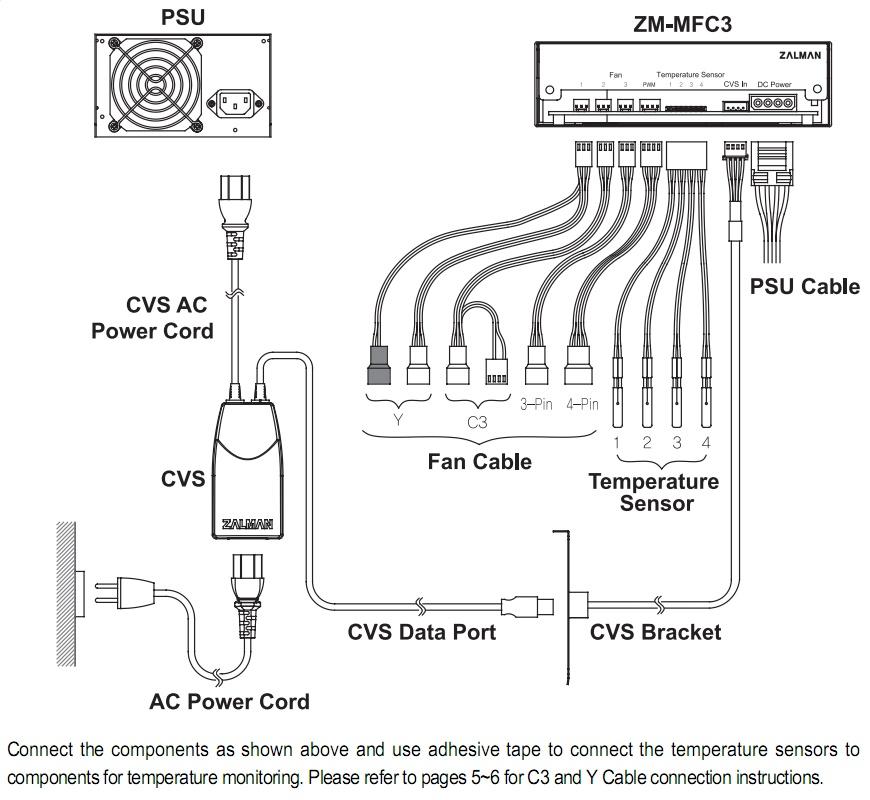 Façade Rhéobus, baybus, Zalman ZM-MFC3, contrôleur de ventilateur